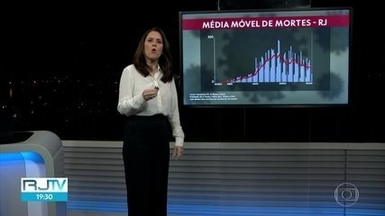 Média móvel de mortes no Estado do Rio é de 111 óbitos por dia.