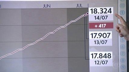 SP tem segundo maior número de mortes em 24 horas