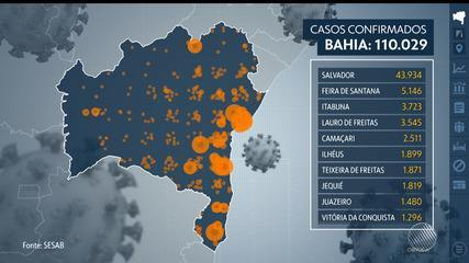 Covid-19: Bahia registra mais de 110 mil casos da doença e quase 2600 óbitos