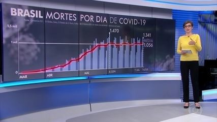 Brasil registra 1.341 mortes por coronavírus nesta terça-feira (14)