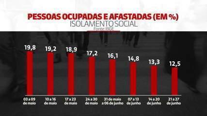 Isolamento social deixou 10,3 milhões de trabalhadores afastados do serviço, diz IBGE