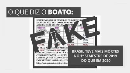 É #FAKE que Brasil teve mais registros de mortes no 1º semestre de 2019 do que em 2020