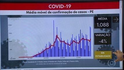 Pernambuco ultrapassa 85 mil casos confirmados e 6,2 mil óbitos por Covid-19