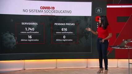 Casos de coronavírus no sistema prisional dobram em 30 dias