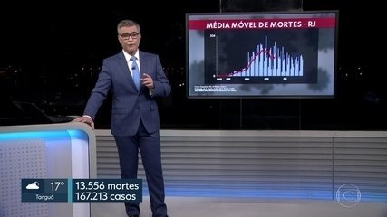 Média móvel de mortes do Estado do Rio.