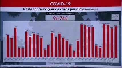 Pernambuco totaliza 96.746 casos da Covid-19 e 6.597 mortes