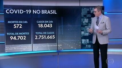 Brasil tem 94.702 mortes por Covid, com média de 995 por dia na última semana