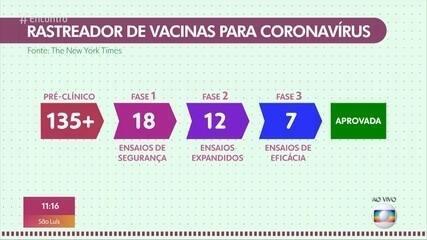 Bem Estar: a corrida pela vacina contra a Covid-19