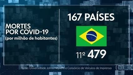 Brasil piora no número de mortes pela Covid-19 por milhão de habitantes
