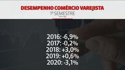 Comércio varejista tem pior 1º semestre desde 2016 no Brasil