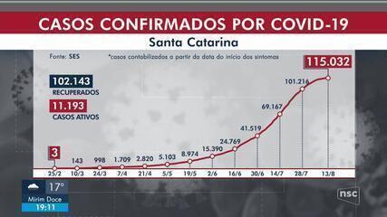 SC tem 115.032 casos de Covid e 1.696 mortes