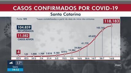 SC tem 118.183 casos de Covid-19 e 1.742 mortes