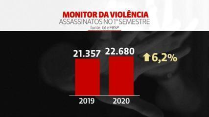 Brasil tem alta de 6,2% no número de assassinatos no 1° semestre