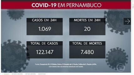 Pernambuco registra 1.069 novos casos e 20 óbitos pela Covid-19.