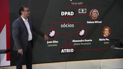 Octavio Guedes explica relação de Pastor Everaldo e Mario Peixoto com Witzel
