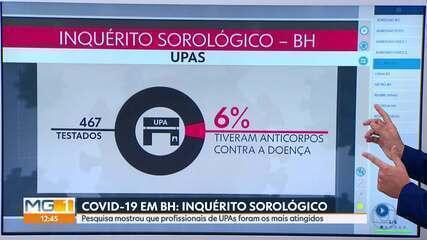 Prefeitura de Belo Horizonte divulga resultado de inquérito sorológico