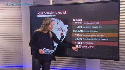 RS tem quase 4.300 mortos e mais de 167 mil casos de Covid-19