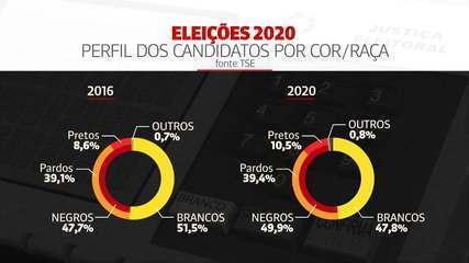 Eleições 2020: negros são quase metade dos candidatos em todo o país