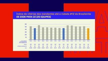 Espião Estatístico mostra que mandantes têm pior desempenho na história do Brasileirão por pontos corridos