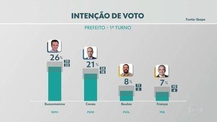 Ibope divulga nova pesquisa de intenção de voto para a prefeitura de São Paulo