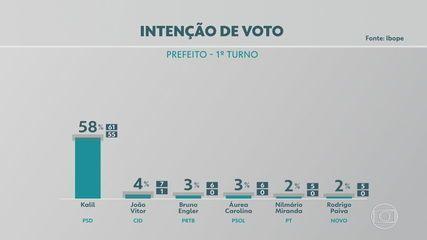 Pesquisa Ibope em Belo Horizonte: Kalil, 58%; João Vitor Xavier, 4%; Áurea, 3%; Engler, 3%