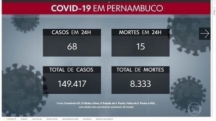 Pernambuco chega a 149.417 casos e 8.333 mortes por Covid-19
