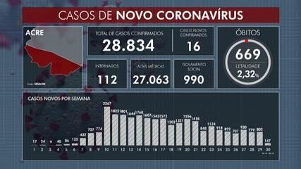 Com 16 novos casos e 669 mortes, Acre confirma 28.834 pessoas infectados pela Covid-19