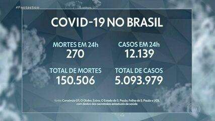 Média móvel de mortes por Covid no Brasil fica abaixo de 600 pela 1ª vez desde 10 de maio