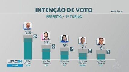 Ibope divulga primeira pesquisa de intenção de voto para prefeitura de Porto Velho