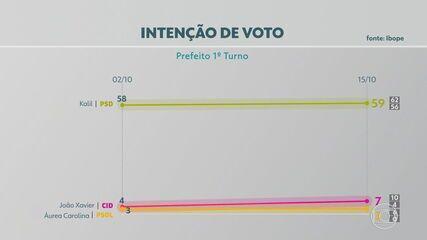Nova pesquisa do Ibope mostra Kalil na liderança das intenções de voto