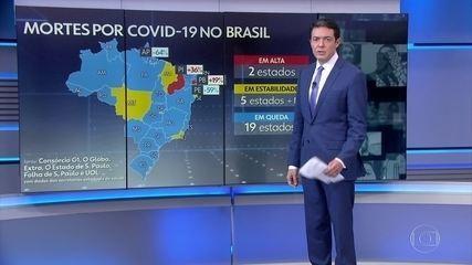 Média móvel de mortes por Covid no Brasil cai pelo quarto dia seguido