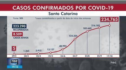 SC chega a 234,7 mil confirmados de coronavírus, com 2.966 mortes