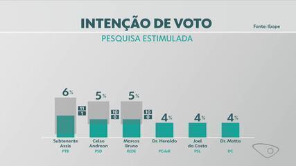 Pesquisa Ibope em Cariacica: Euclerio Sampaio, 13%; Sandro Locutor, 10%; Dr Helcio, 9%
