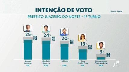 Pesquisa Ibope em Juazeiro do Norte: Arnon Bezerra, 25%; Glêdson, 24%; Nelinho, 20%