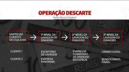 PF realiza operação em SP e RJ contra lavagem de dinheiro e corrupção