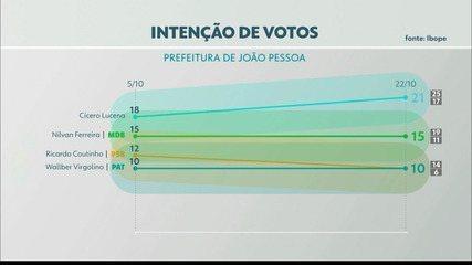 Pesquisa Ibope aponta intenção de votos para prefeito de João Pessoa