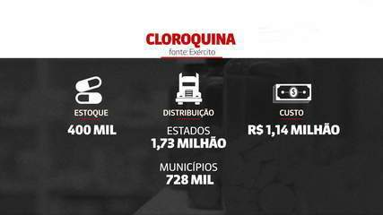 Brasil já gastou mais de R$ 1 milhão com cloroquina durante a pandemia de Covid-19