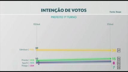 Pesquisa Ibope em Belém: Edmilson Rodrigues, 38%; Priante, 15%; Thiago Araújo, 8%