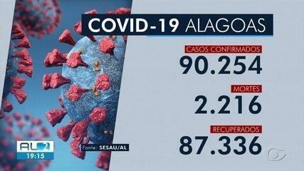 Alagoas confirma 77 novos casos e mais cinco mortes por Covid-19
