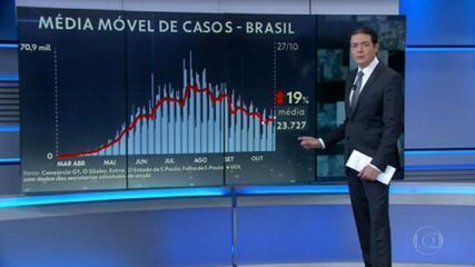 Covid: Brasil tem média móvel de mortes abaixo de 450 pela primeira vez em mais de 5 meses