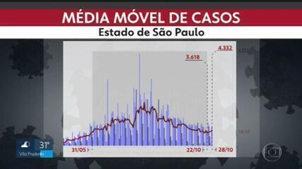 Casos de Covid estão aumentando e especialistas não descartam segunda onda