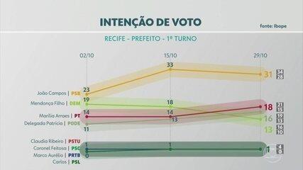 Pesquisa Ibope: veja os percentuais de intenção de voto para a prefeitura do Recife