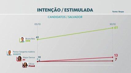 Pesquisa da Rede Bahia acompanha evolução da intenção de votos para prefeitura de Salvador