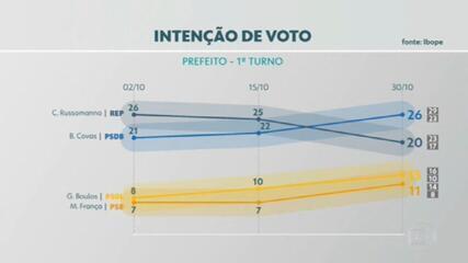 Pesquisa Ibope mostra intenção de votos para a prefeitura de SP