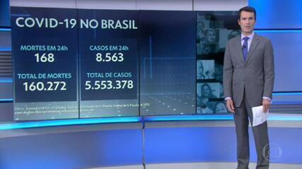 Brasil chega a 160.272 mortes por Covid, com média móvel de 403 por dia