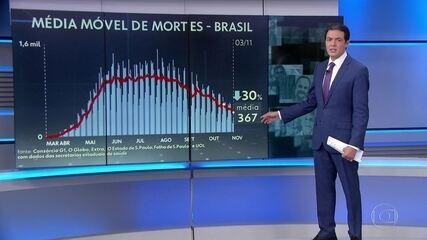 Brasil registra a maior queda na média móvel de mortes desde o início da pandemia