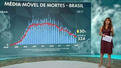 Brasil ultrapassa 162 mil mortes por Coivd; 5 estados não divulgaram número de óbitos