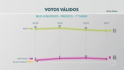 Pesquisa do Ibope mostra que Kalil tem 71% dos votos válidos