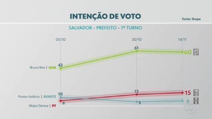Veja os números da pesquisa Ibope para a Prefeitura de Salvador