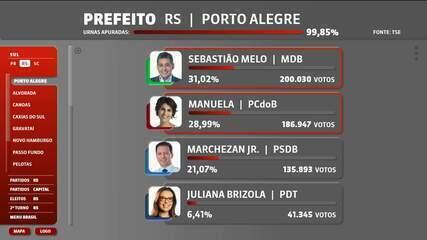 Sebastião Melo (MDB) e Manuela D'Ávila (PCdoB) disputam o 2º turno em Porto Alegre (RS)